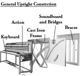 Piano Mekanızması: Mekanizma: Piyanoyu öteki çalgılardan ayıran temel öğe