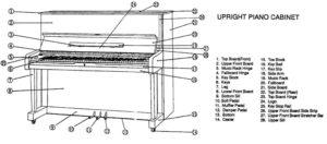 Konsol (Duvar, Stand, Dik) Piyano Şeması ve Kısımları