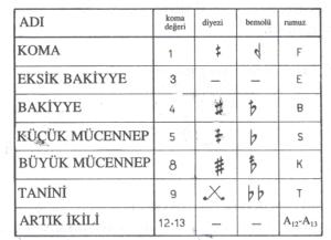 Türk-Müziğinde-Değiştirici-İşaretler-koma-nedir.