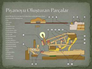 tus-akustik-resim-piyano-piano-piyanist-duvar-piyanosu-sema-tus-telleri-armoni-tablo-dusey-calgi-mekanizma-nedir-bilgi-sozluk-kuyruklu-site-vikipedi-ne-demek