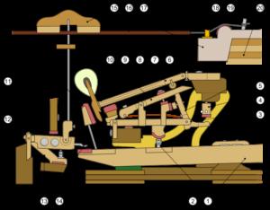 1-Çerçeve 2-Kapak, Ön Kısım 3-Capo Bar 4-Amortisör 5-Kapak, Arka Kısmı 6-Amortisör Mekanizması 7-Sostenuto Ray 8-Pedal Mekanizması, Çubuklar 9, 10,11-Pedallar, Sağ ve Sol Amortisör 12-Köprü 13-Askı Pimi 14-Çerçeve 15-Ses Kartı 16-Dize